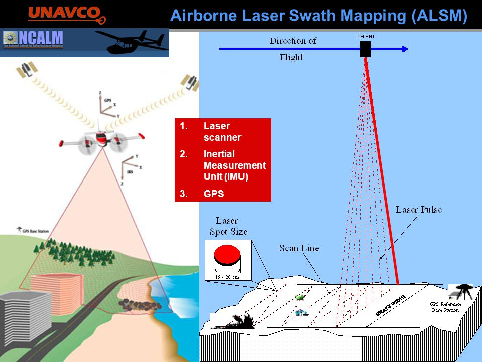 Airborne Laser Swath Mapping (ALSM) 1.Laser scanner 2.Inertial Measurement Unit (IMU) 3.GPS