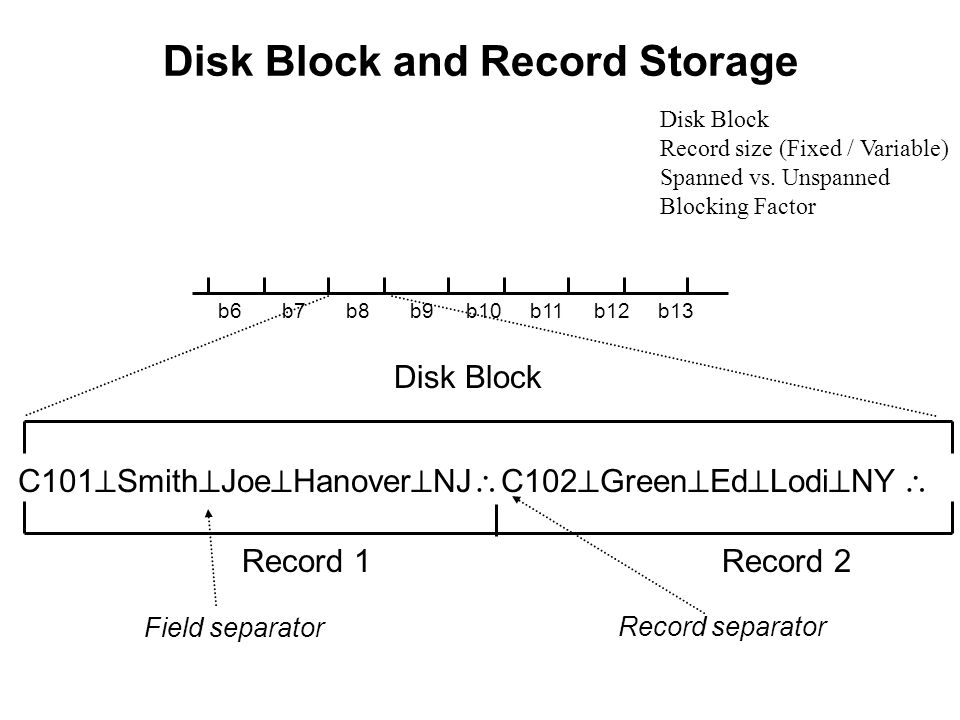 b6 C101  Smith  Joe  Hanover  NJ  C102  Green  Ed  Lodi  NY  b7b8b9 Disk Block Record 1Record 2 Field separator Record separator b10b11b12b13 Disk Block and Record Storage Disk Block Record size (Fixed / Variable) Spanned vs.
