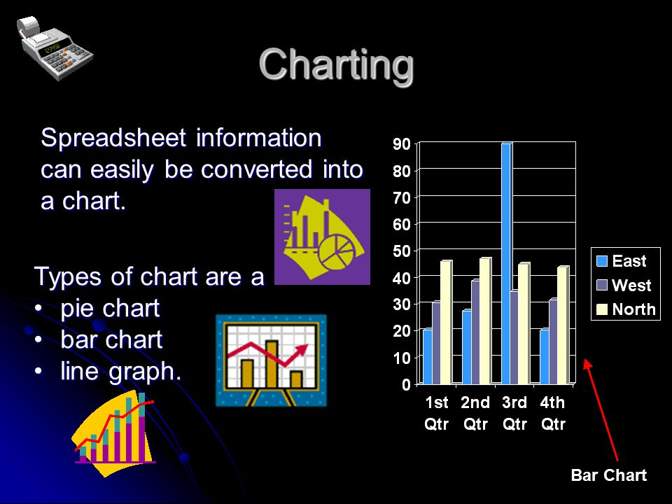 Features of Spreadsheets Simple Formulae Simple Formulae Simple Functions Simple Functions Calculations Calculations Complex Functions Complex Functions Charting Charting Conditions Conditions Referencing Referencing (+, -, x, ÷) (SUM) (automatic & manual) (AVERAGE,MAX, MIN) – G (pie charts, bar graphs) - C (IF) - C (relative & absolute) - C