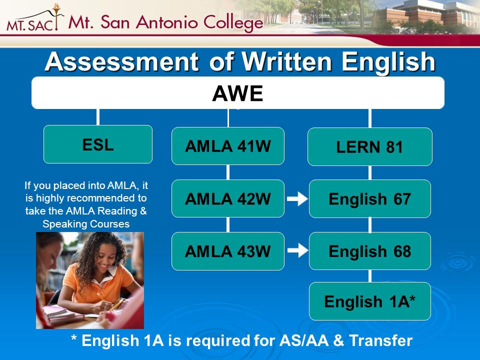Assessment of Written English * English 1A is required for AS/AA & Transfer If you placed into AMLA, it is highly recommended to take the AMLA Reading