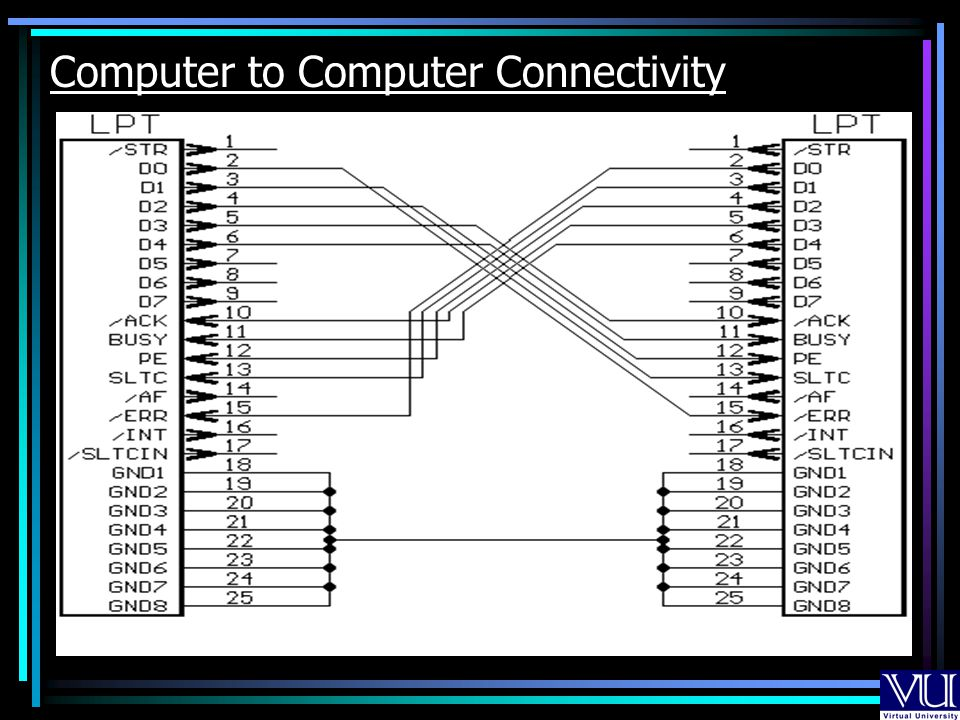 Computer to Computer Connectivity