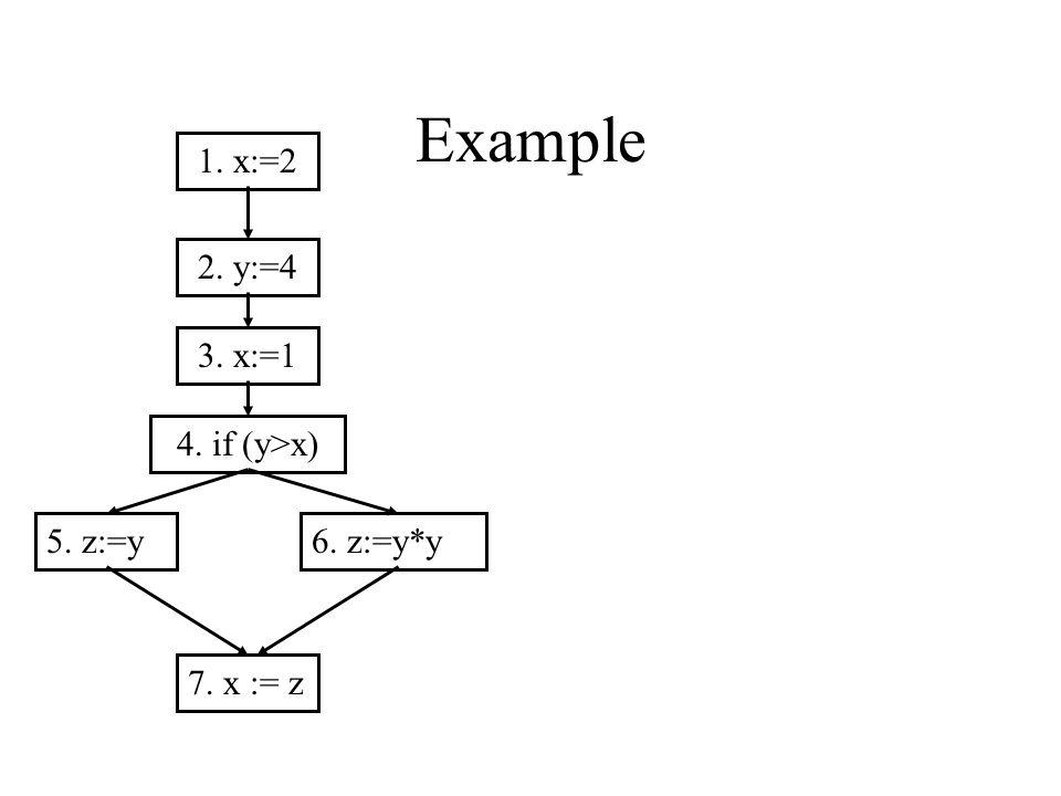 Example 1. x:=2 2. y:=4 3. x:=1 4. if (y>x) 5. z:=y6. z:=y*y 7. x := z