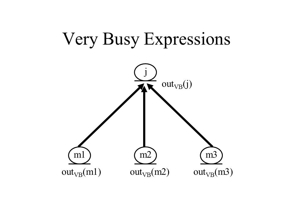 Very Busy Expressions m1 m2 m3 j out VB (j) out VB (m1) out VB (m2) out VB (m3)