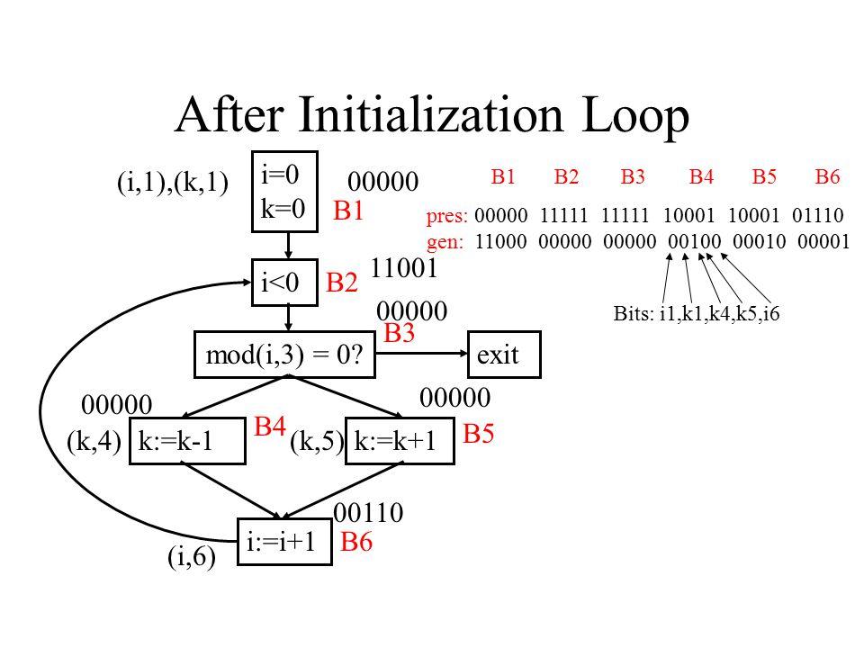 After Initialization Loop i=0 k=0 i<0 mod(i,3) = 0? k:=k-1k:=k+1 i:=i+1 exit B1 B2 B3 B4 B5 B6 00000 11001 00000 00110 B1 B2 B3 B4 B5 B6 pres: 00000 1
