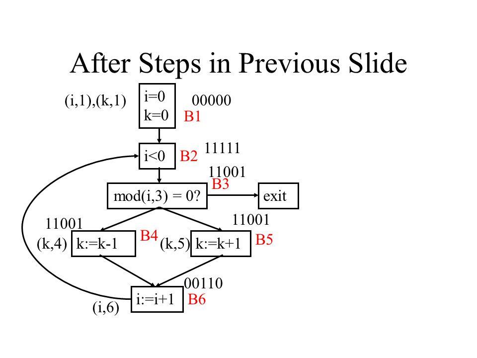 After Steps in Previous Slide i=0 k=0 i<0 mod(i,3) = 0? k:=k-1k:=k+1 i:=i+1 exit B1 B2 B3 B4 B5 B6 00000 11111 11001 00110 (i,1),(k,1) (k,4)(k,5) (i,6