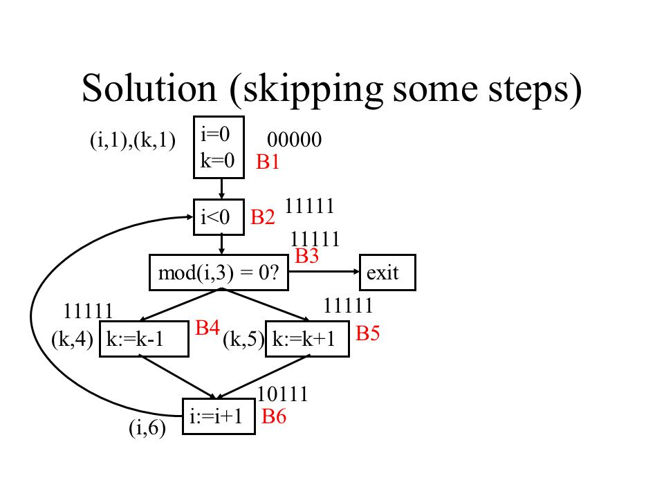 Solution (skipping some steps) i=0 k=0 i<0 mod(i,3) = 0.