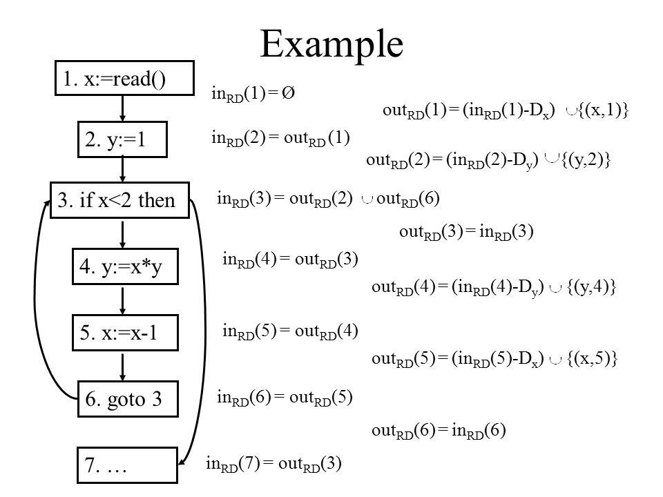 Example 1. x:=read() 2. y:=1 3. if x<2 then 4. y:=x*y 5. x:=x-1 6. goto 3 7. … in RD (1) = Ø in RD (2) = out RD (1) in RD (3) = out RD (2) out RD (6)