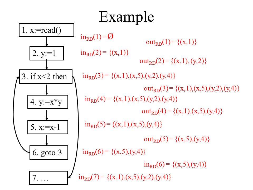 Example 1. x:=read() 2. y:=1 3. if x<2 then 4. y:=x*y 5. x:=x-1 6. goto 3 7. … in RD (1) = Ø in RD (2) = {(x,1)} in RD (3) = {(x,1),(x,5),(y,2),(y,4)}