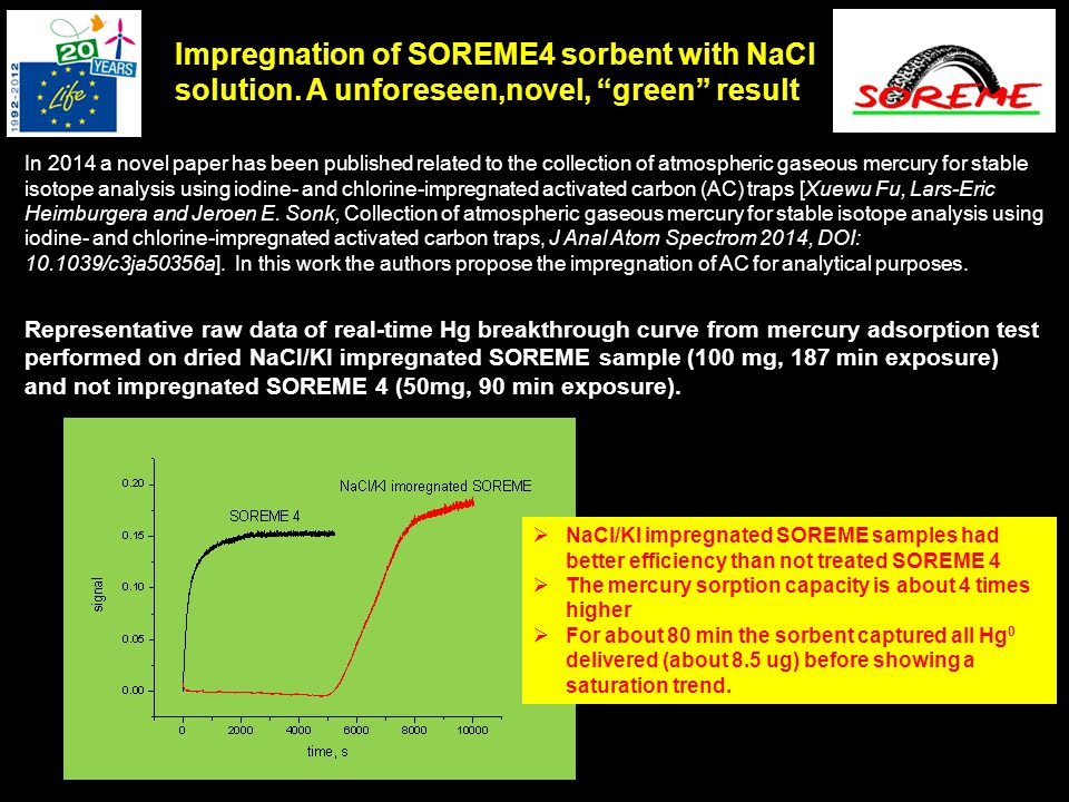 Impregnation of SOREME4 sorbent with NaCl solution.