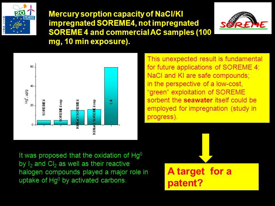 Mercury sorption capacity of NaCl/KI impregnated SOREME4, not impregnated SOREME 4 and commercial AC samples (100 mg, 10 min exposure).