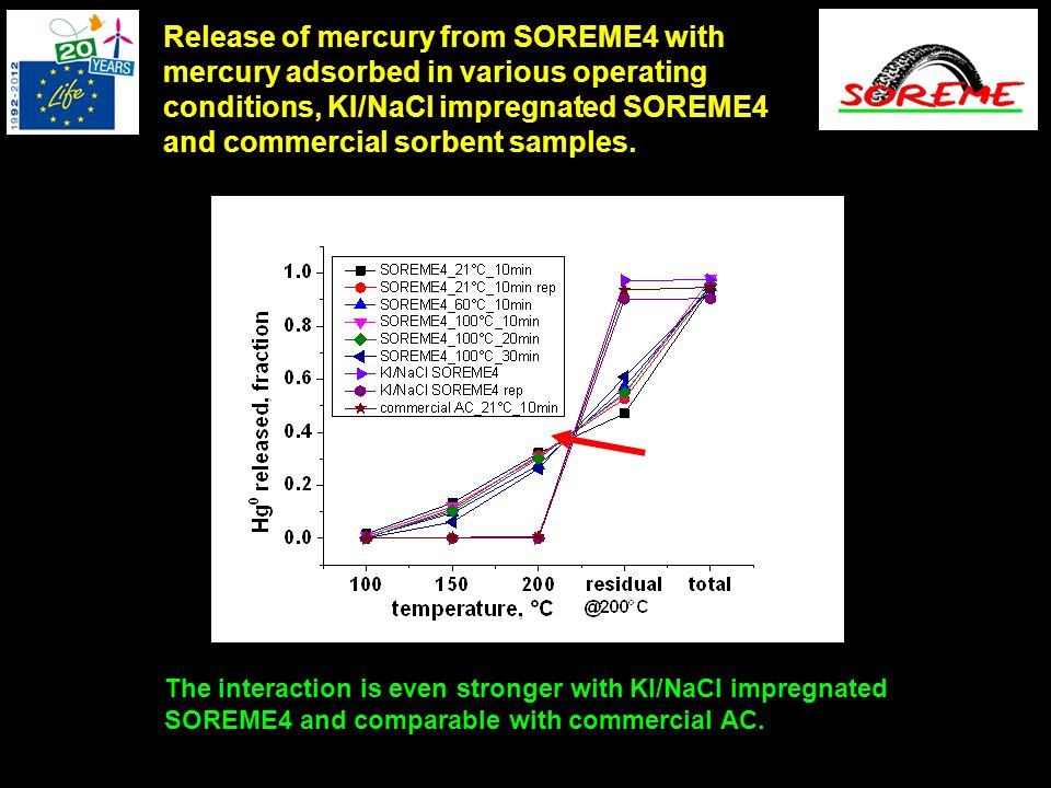 Release of mercury from SOREME4 with mercury adsorbed in various operating conditions, KI/NaCl impregnated SOREME4 and commercial sorbent samples.