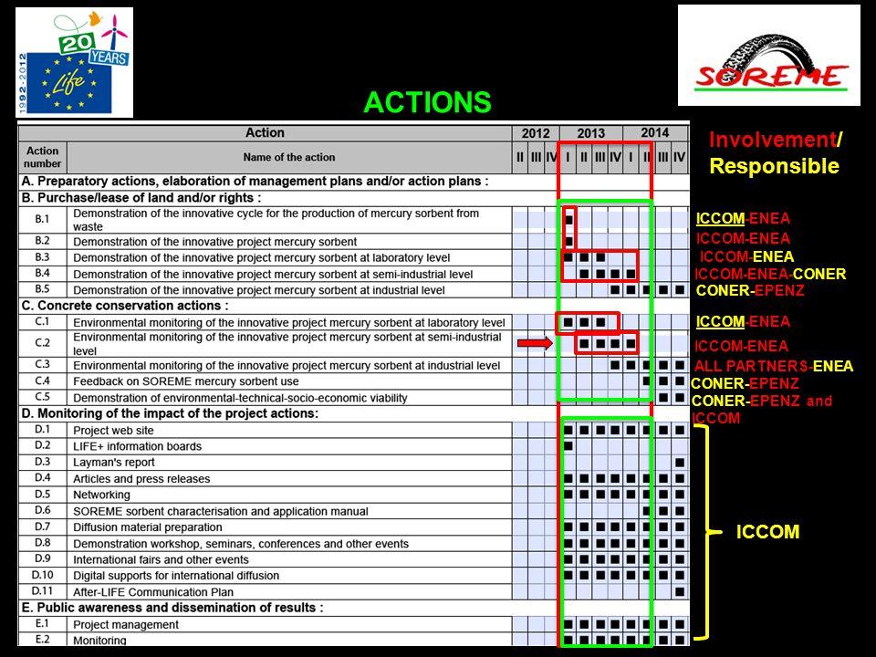 ACTIONS ICCOM-ENEA Involvement/ Responsible ICCOM-ENEA-CONER CONER-EPENZ ICCOM-ENEA ALL PARTNERS-ENEA CONER-EPENZ CONER-EPENZ and ICCOM ICCOM