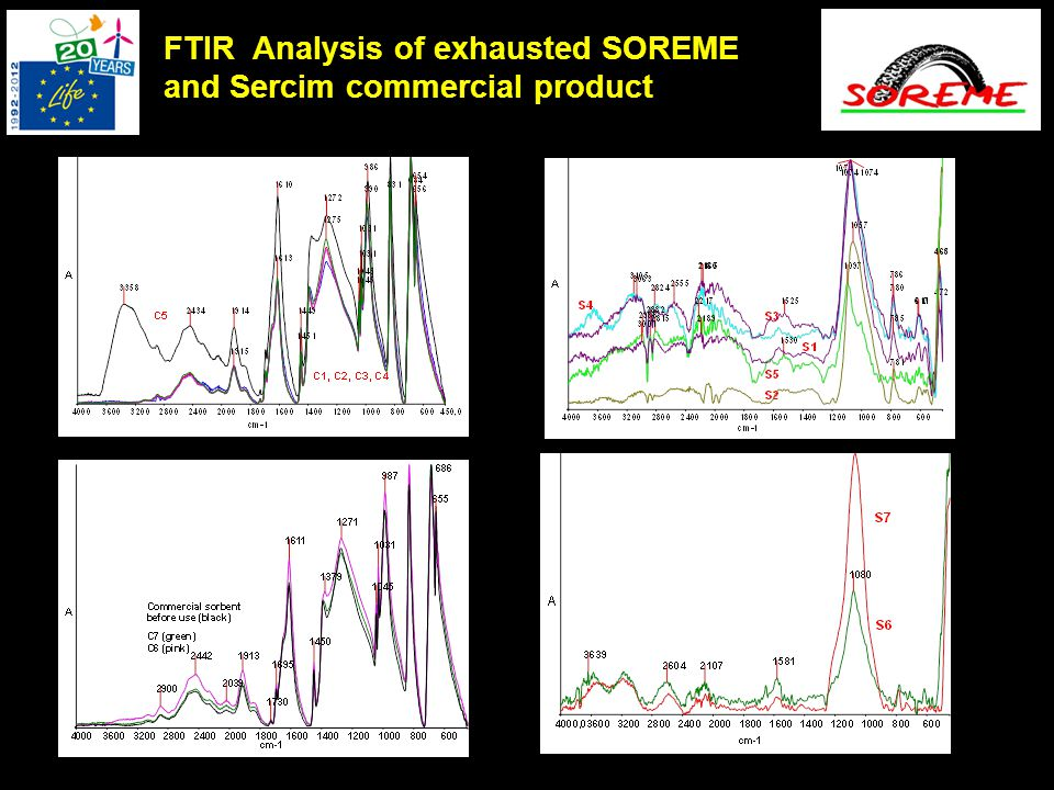 FTIR Analysis of exhausted SOREME and Sercim commercial product