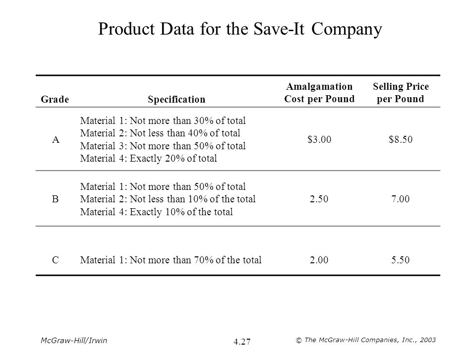 McGraw-Hill/Irwin © The McGraw-Hill Companies, Inc., 2003 4.27 Product Data for the Save-It Company GradeSpecification Amalgamation Cost per Pound Sel