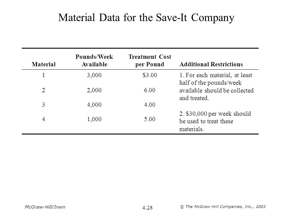 McGraw-Hill/Irwin © The McGraw-Hill Companies, Inc., 2003 4.28 Material Data for the Save-It Company Material Pounds/Week Available Treatment Cost per
