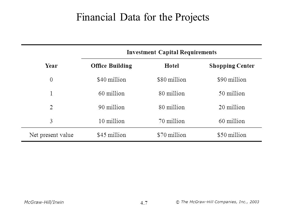 McGraw-Hill/Irwin © The McGraw-Hill Companies, Inc., 2003 4.7 Financial Data for the Projects Investment Capital Requirements YearOffice BuildingHotel