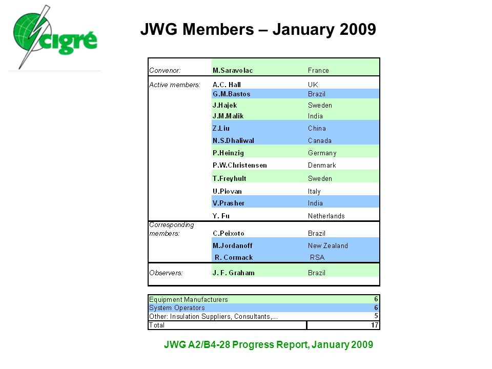JWG A2/B4-28 Progress Report, January 2009  Reliability Questionnaire – Update for 2005 & 2006 JWG Progress Summary 2005 – 2006 vs 2003-2004 The total failure rate decreasing…