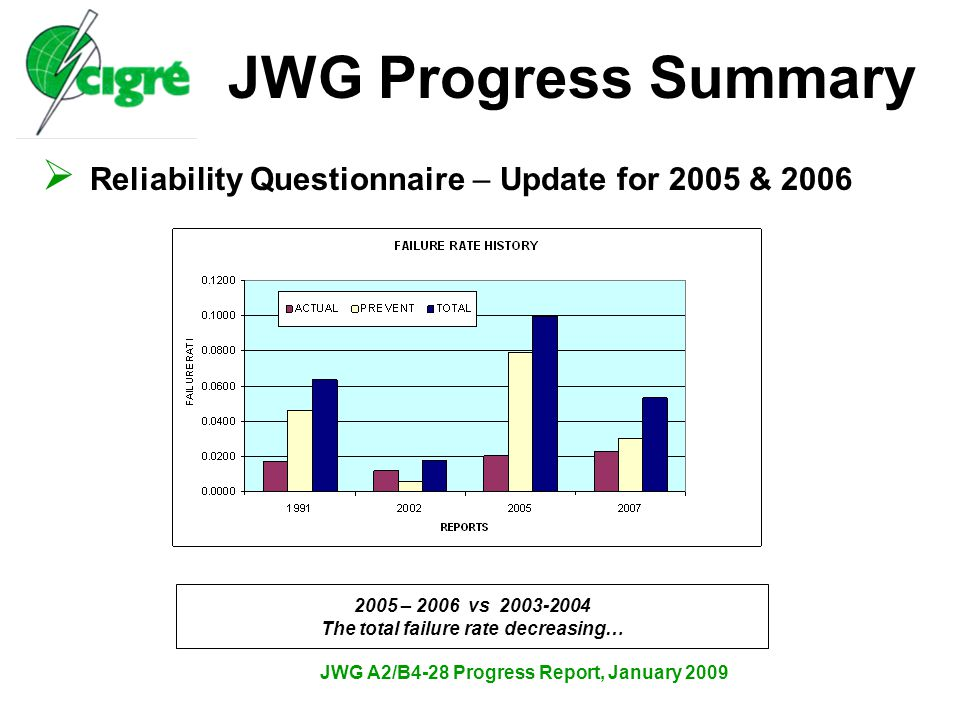 JWG A2/B4-28 Progress Report, January 2009  Reliability Questionnaire – Update for 2005 & 2006 JWG Progress Summary 2001 – 2006 Decrease in actual failures and increase in prevented failures