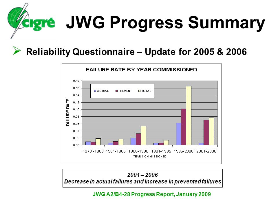 JWG A2/B4-28 Progress Report, January 2009  Reliability Questionnaire – Update for 2005 & 2006 JWG Progress Summary 2001 – 2006 Decrease in actual failures and increase in prevented failures