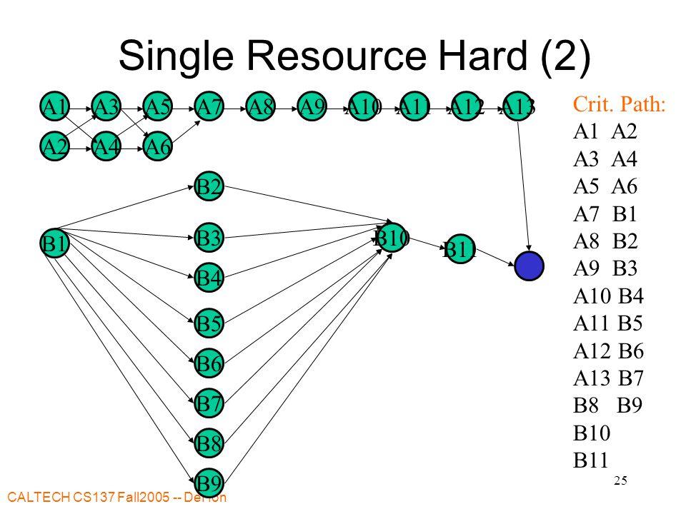 CALTECH CS137 Fall2005 -- DeHon 25 Single Resource Hard (2) A7A8 B11 A9 B2 B3 B4 A1 A2 A3 A4 A5 A6 A10A11A13A12 B5 B1 B6 B7 B8 B9 B10 Crit. Path: A1 A