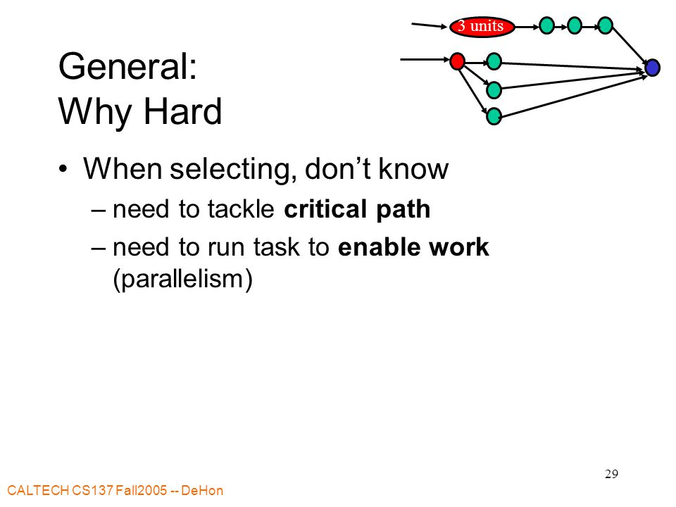 CALTECH CS137 Fall2005 -- DeHon 29 General: Why Hard When selecting, don't know –need to tackle critical path –need to run task to enable work (parallelism) 3 units