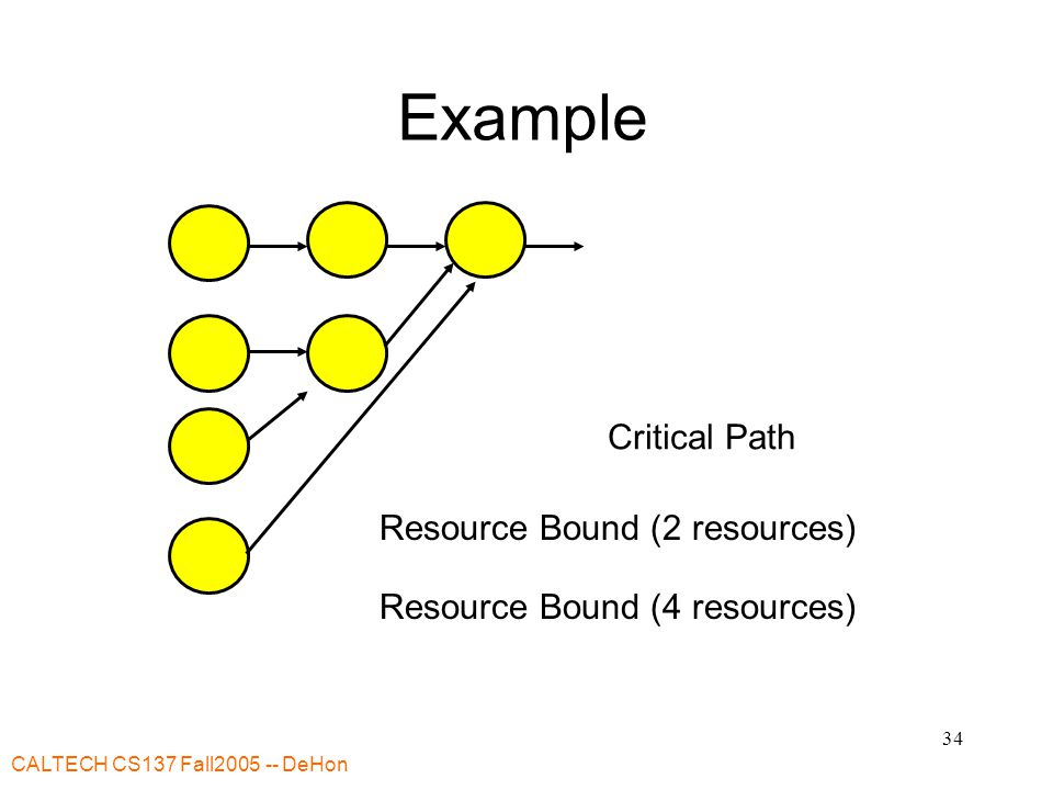 CALTECH CS137 Fall2005 -- DeHon 34 Example Critical Path Resource Bound (2 resources) Resource Bound (4 resources)