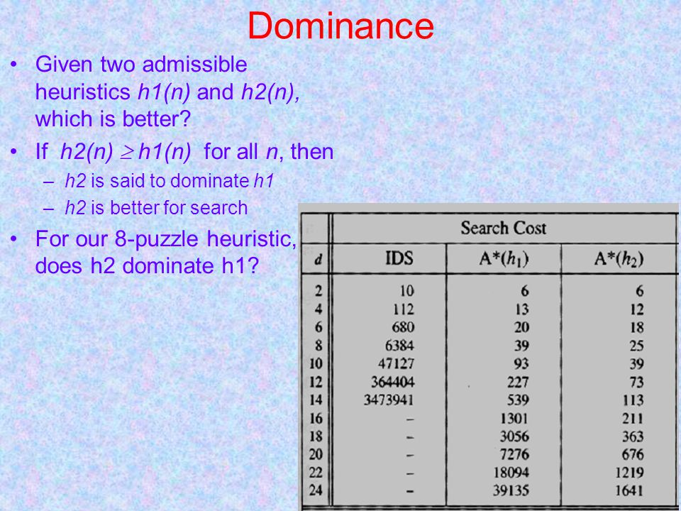 Dominance Given two admissible heuristics h1(n) and h2(n), which is better.
