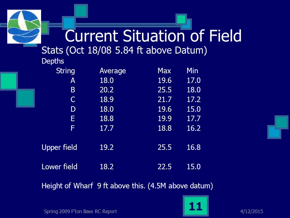 4/12/2015Spring 2009 F'ton Base RC Report 11 Current Situation of Field Stats (Oct 18/08 5.84 ft above Datum) Depths StringAverage MaxMin A18.019.617.0 B 20.225.518.0 C 18.921.717.2 D 18.019.615.0 E 18.819.917.7 F 17.718.816.2 Upper field19.225.516.8 Lower field18.222.515.0 Height of Wharf 9 ft above this.