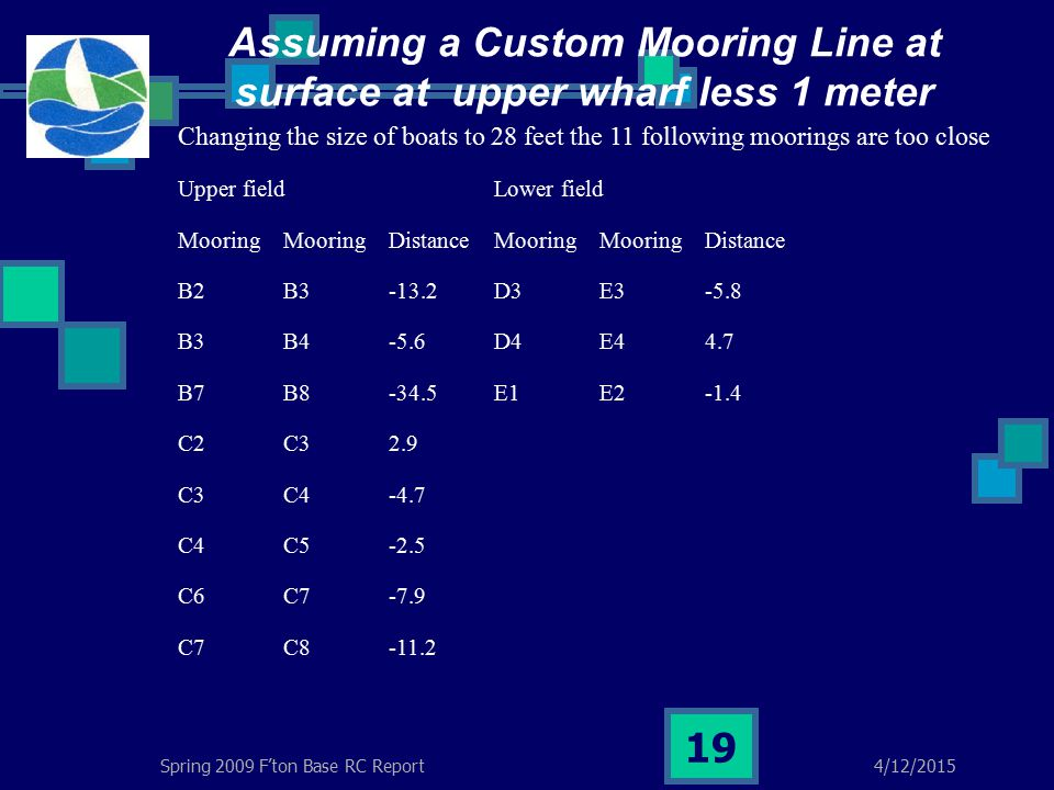 4/12/2015Spring 2009 F'ton Base RC Report 19 Assuming a Custom Mooring Line at surface at upper wharf less 1 meter Changing the size of boats to 28 feet the 11 following moorings are too close Upper fieldLower field MooringMooringDistanceMooringMooringDistance B2B3-13.2D3E3-5.8 B3B4-5.6D4E44.7 B7B8-34.5E1E2-1.4 C2C32.9 C3C4-4.7 C4C5-2.5 C6C7-7.9 C7C8-11.2