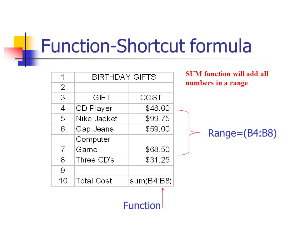 Function-Shortcut formula Range=(B4:B8) Function SUM function will add all numbers in a range