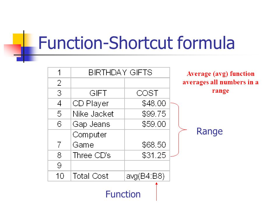 Function-Shortcut formula Range Function Average (avg) function averages all numbers in a range