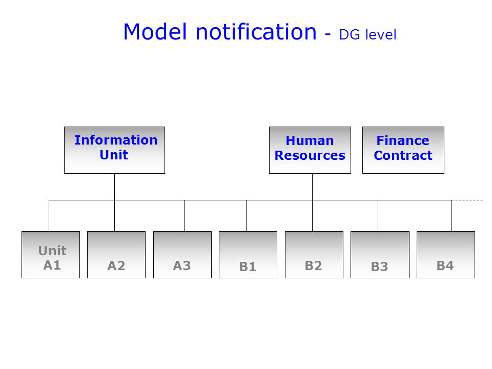 Unit A1 A2A3 B1 B2 B3 B4 Model notification - DG level Information Unit Human Resources Finance Contract