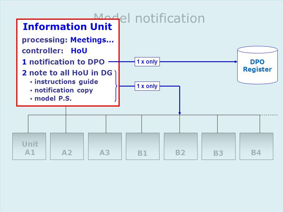 B4 B3 B2 B1 A3A2 Unit A1 Model notification Information Unit processing: Meetings...