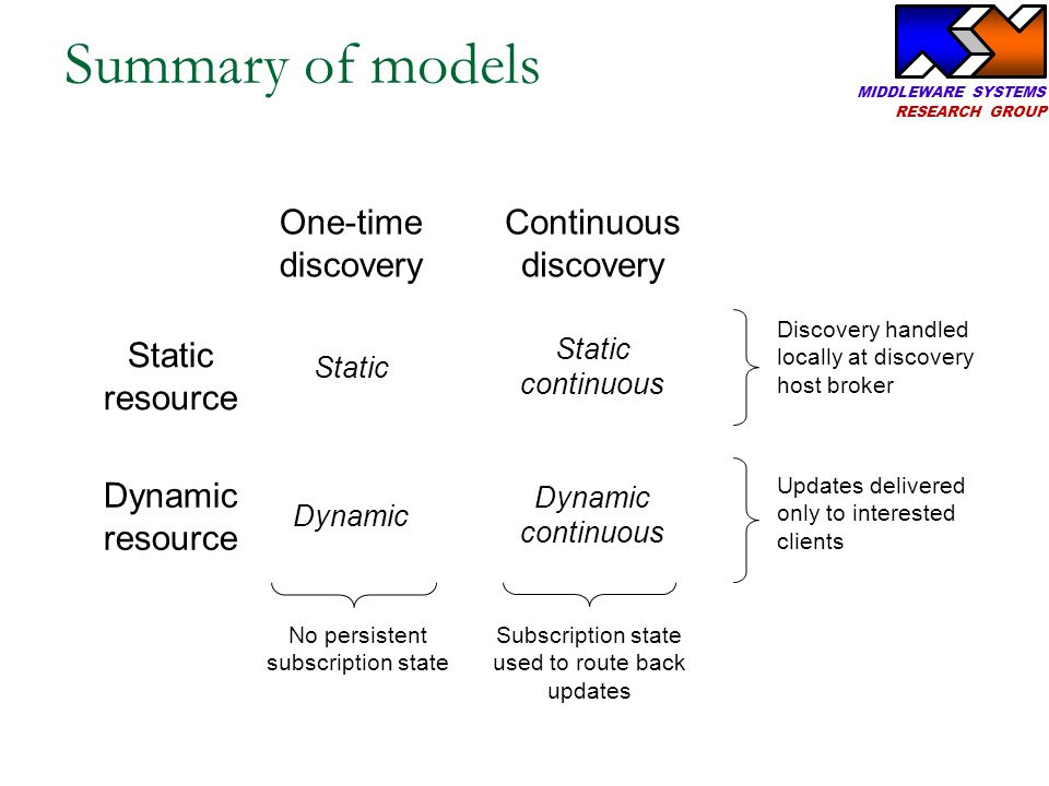 MIDDLEWARE SYSTEMS RESEARCH GROUP Summary of models One-time discovery Continuous discovery Static resource Dynamic resource Static Dynamic Static con