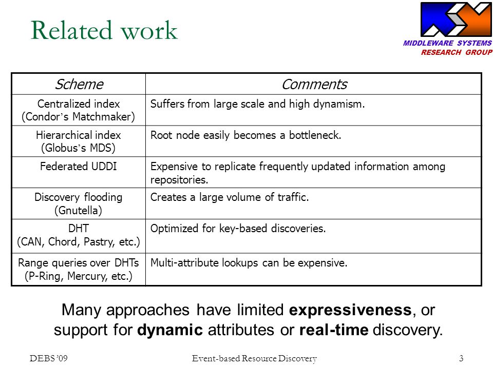 MIDDLEWARE SYSTEMS RESEARCH GROUP Reuse results of similar discoveries DEBS '09 Event-based Resource Discovery 14 Find machines with at least 1GB memory S1 Subscription: memory >= 1000 R1 R2 R3 More general Find machines with at least 2GB memory S1 Subscription: memory >= 2000 R1 R2 CoversSuperset