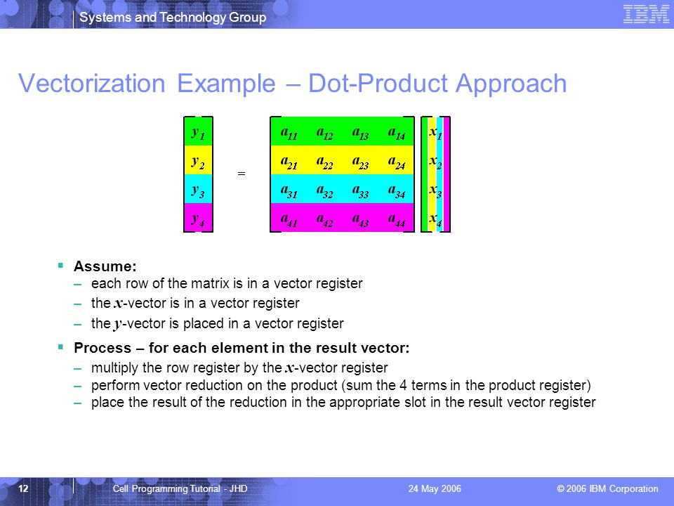 Systems and Technology Group © 2006 IBM Corporation 12Cell Programming Tutorial - JHD24 May 2006 Vectorization Example – Dot-Product Approach  Assume: –each row of the matrix is in a vector register –the x -vector is in a vector register –the y -vector is placed in a vector register  Process – for each element in the result vector: –multiply the row register by the x -vector register –perform vector reduction on the product (sum the 4 terms in the product register) –place the result of the reduction in the appropriate slot in the result vector register