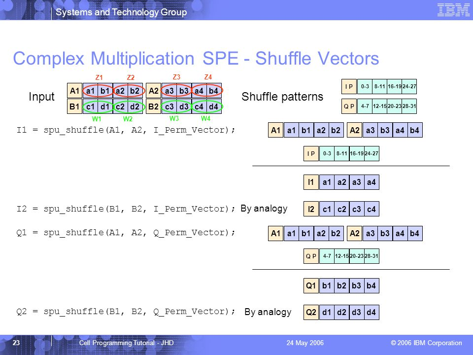 Systems and Technology Group © 2006 IBM Corporation 23Cell Programming Tutorial - JHD24 May 2006 Complex Multiplication SPE - Shuffle Vectors a1b1a2b2A1a3b3a4b4A2c1d1c2d2B1c3d3c4d4B2 0-38-1116-1924-27 I P 4-712-1520-2328-31 Q P InputShuffle patterns I1 = spu_shuffle(A1, A2, I_Perm_Vector); a1b1a2b2A1a3b3a4b4A2 0-38-1116-1924-27 I P a1a2a3a4I1 I2 = spu_shuffle(B1, B2, I_Perm_Vector); c1c2c3c4I2 Q1 = spu_shuffle(A1, A2, Q_Perm_Vector); a1b1a2b2A1a3b3a4b4A2b1b2b3b4Q1d1d2d3d4Q2 4-712-1520-2328-31 Q P Q2 = spu_shuffle(B1, B2, Q_Perm_Vector); Z1Z2 By analogy Z3Z4 W1W2 W3W4