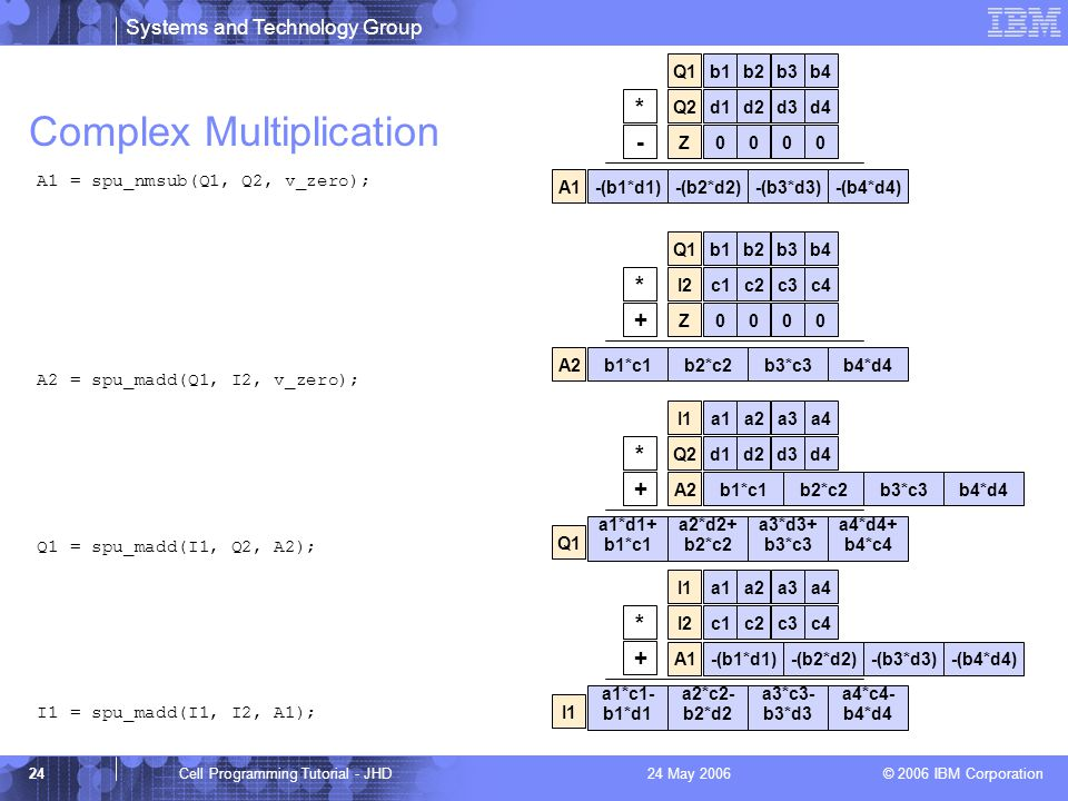 Systems and Technology Group © 2006 IBM Corporation 24Cell Programming Tutorial - JHD24 May 2006 Complex Multiplication A1 = spu_nmsub(Q1, Q2, v_zero); A2 = spu_madd(Q1, I2, v_zero); Q1 = spu_madd(I1, Q2, A2); I1 = spu_madd(I1, I2, A1); b1b2b3b4Q1d1d2d3d4Q20000Z * - -(b1*d1)A1-(b2*d2)-(b3*d3)-(b4*d4) b1b2b3b4Q1 * + b1*c1A2b2*c2b3*c3b4*d4 c1c2c3c4I20000Z * + a1*d1+ b1*c1 Q1 a1a2a3a4I1d1d2d3d4Q2 b1*c1A2b2*c2b3*c3b4*d4 a2*d2+ b2*c2 a3*d3+ b3*c3 a4*d4+ b4*c4 * + a1*c1- b1*d1 I1 a1a2a3a4I1 a2*c2- b2*d2 a3*c3- b3*d3 a4*c4- b4*d4 c1c2c3c4I2 -(b1*d1)A1-(b2*d2)-(b3*d3)-(b4*d4)