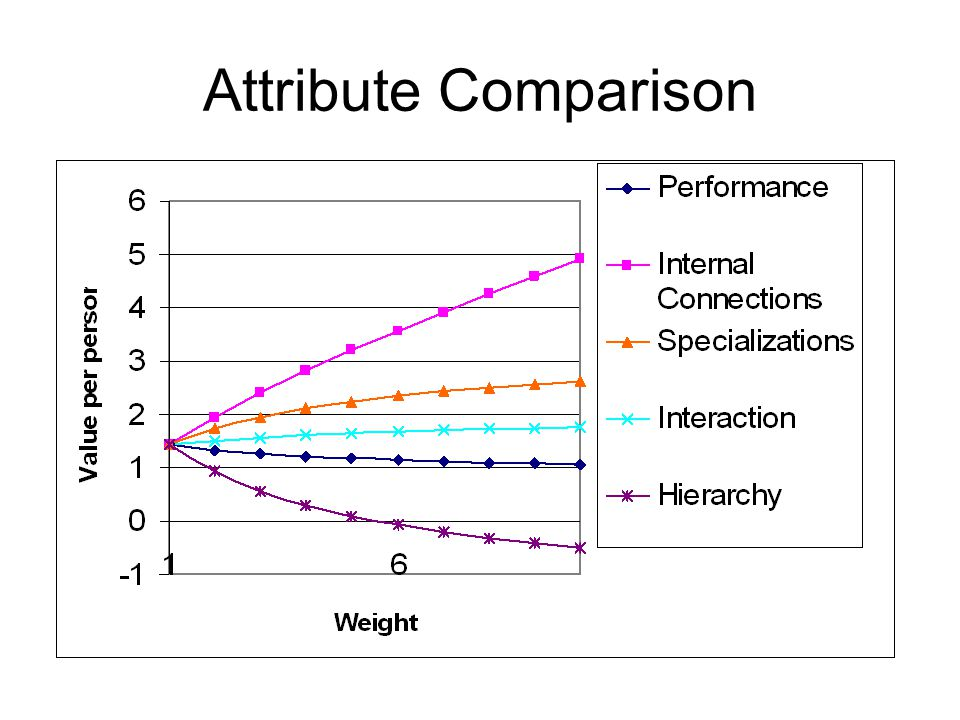 Attribute Comparison