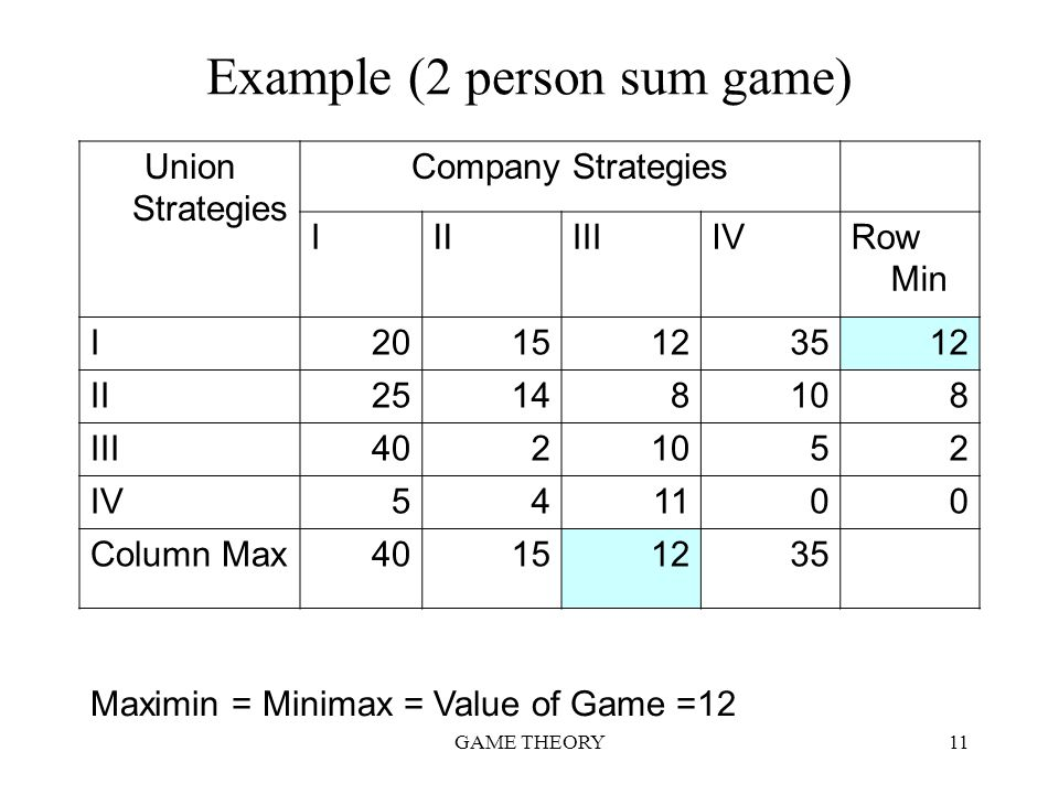 GAME THEORY11 Example (2 person sum game) Union Strategies Company Strategies IIIIIIIVRow Min I2015123512 II25148108 III4021052 IV541100 Column Max401