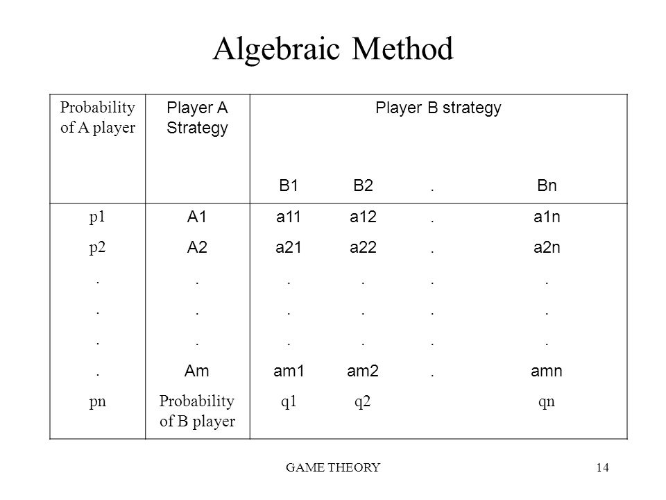 GAME THEORY14 Algebraic Method Probability of A player Player A Strategy Player B strategy B1B2.Bn p1 A1a11a12.a1n p2 A2a21a22.a2n...................