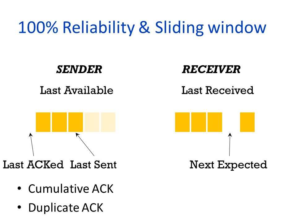 Congestion control Slow start : ACK received => window++ Congestion Avoidance : Window size = 1 after a loss (Simple Version) Fast Retransmit : Retransmit after 3 duplicate ACK Fast Recovery : No need to implement (But you may need it in Task3)