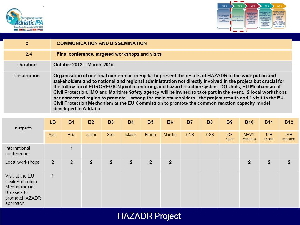 HAZADR Project 2COMMUNICATION AND DISSEMINATION 2.3Final publication and video documentary DurationDecember 2014 – March 2015 DescriptionRealization o