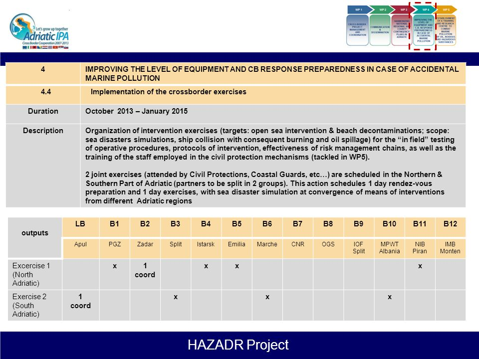 HAZADR Project 4IMPROVING THE LEVEL OF EQUIPMENT AND CB RESPONSE PREPAREDNESS IN CASE OF ACCIDENTAL MARINE POLLUTION 4.3Elaboration of scenarios for r