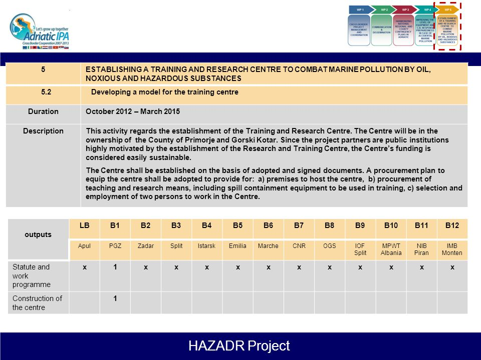HAZADR Project 5ESTABLISHING A TRAINING AND RESEARCH CENTRE TO COMBAT MARINE POLLUTION BY OIL, NOXIOUS AND HAZARDOUS SUBSTANCES 5.1Developing a model