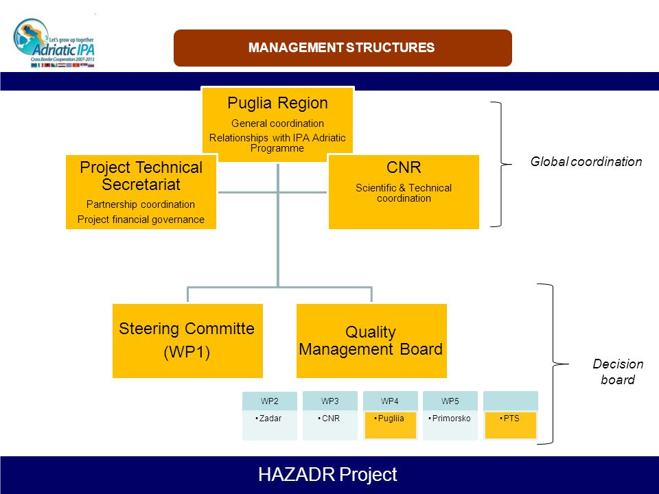HAZADR Project BACKGROUND, OBJECTIVES AND RESULTS PROJECT STRUCTURE PROJECT GOVERNANCE