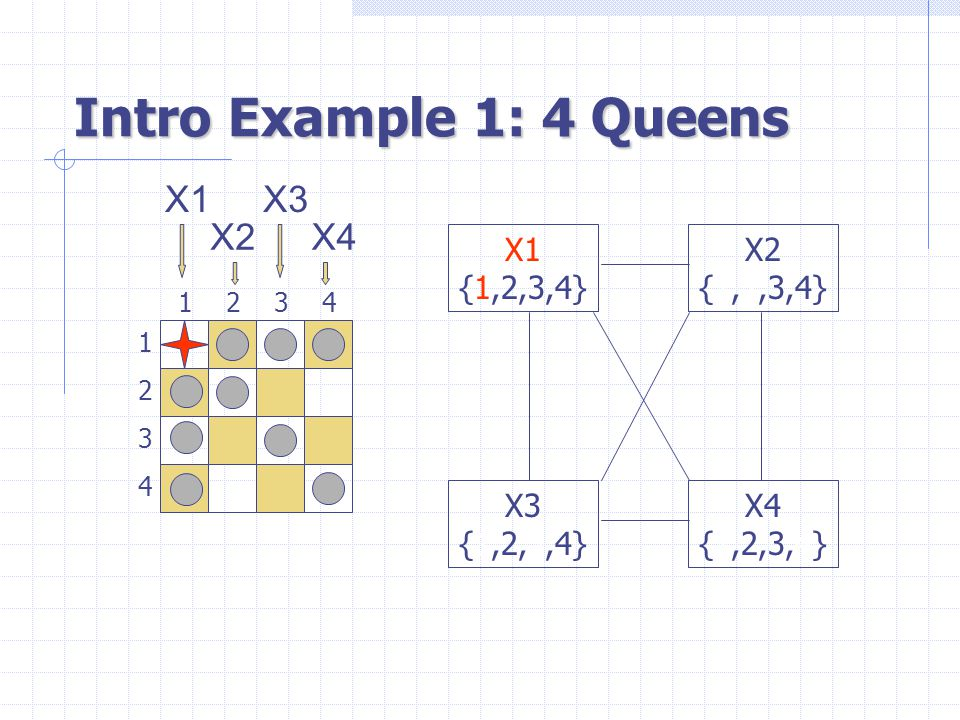 Intro Example 1: 4 Queens 1 3 2 4 3241 X1 {1,2,3,4} X3 {1,2,3,4} X4 {1,2,3,4} X2 {1,2,3,4} X1 X2 X3 X4