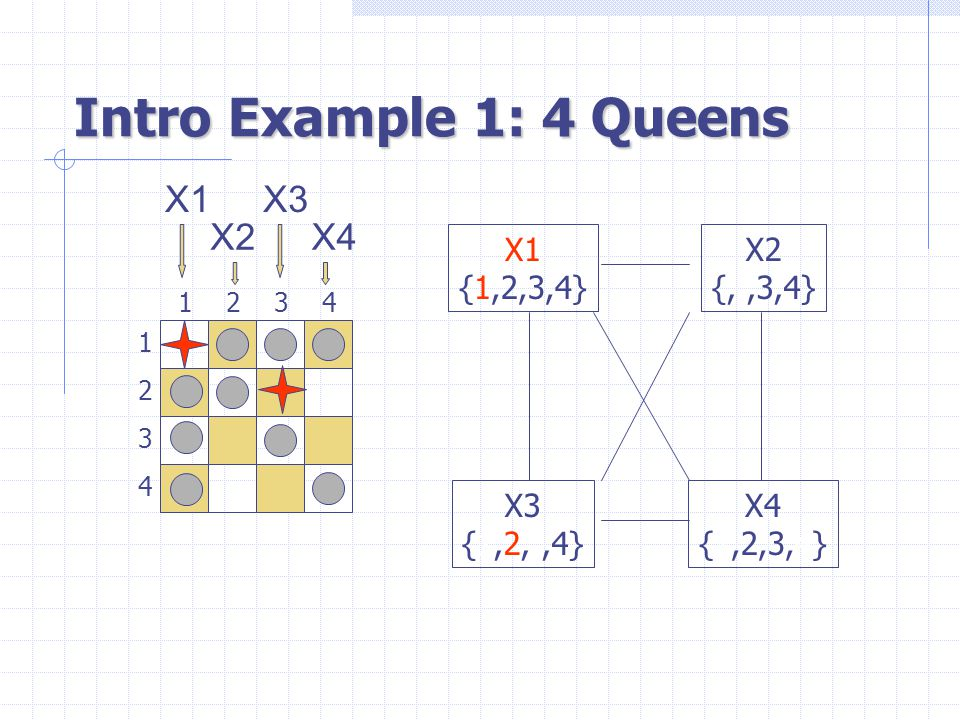 Intro Example 1: 4 Queens 1 3 2 4 3241 X1 {1,2,3,4} X3 {1,2,,4} X4 {1,2,3,4} X2 {,,3,4} X1 X2 X3 X4