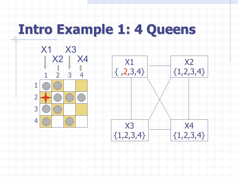 Intro Example 1: 4 Queens 1 3 2 4 3241 X1 {,2,3,4} X3 {1,2,3,4} X4 {1,2,3,4} X2 {1,2,3,4} X1 X2 X3 X4