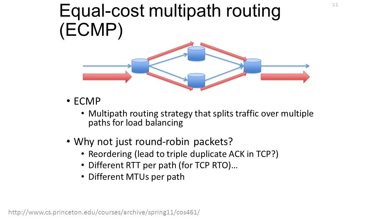 Equal-cost multipath routing (ECMP) ECMP Multipath routing strategy that splits traffic over multiple paths for load balancing Why not just round-robi